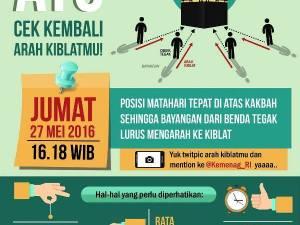 Kementerian Agama Ajak Cek Arah Kiblat Indonesia