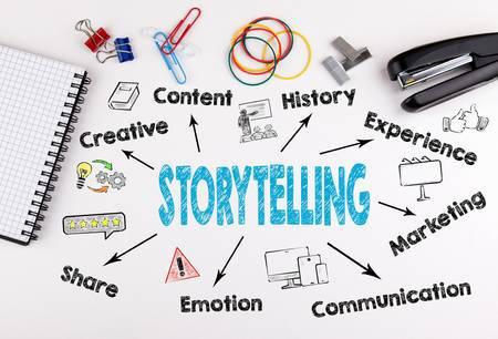 Comment faire un histoire en anglais?