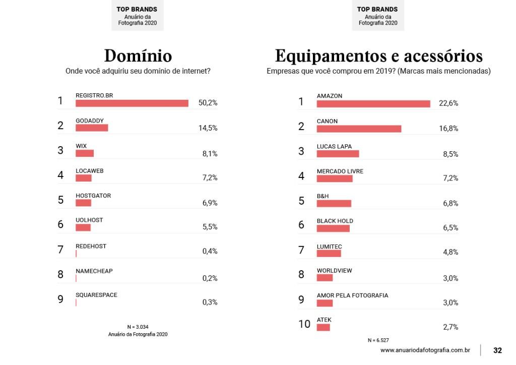 dominio-e-equipamentos-e-acessorios-infografico-de-pesquisa