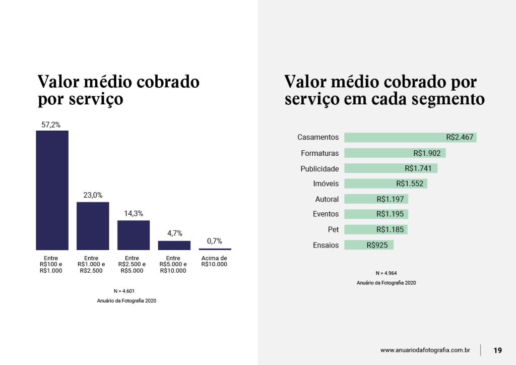 pesquisa-sobre-valor-dos-servicos-de-fotografia-no-brasil