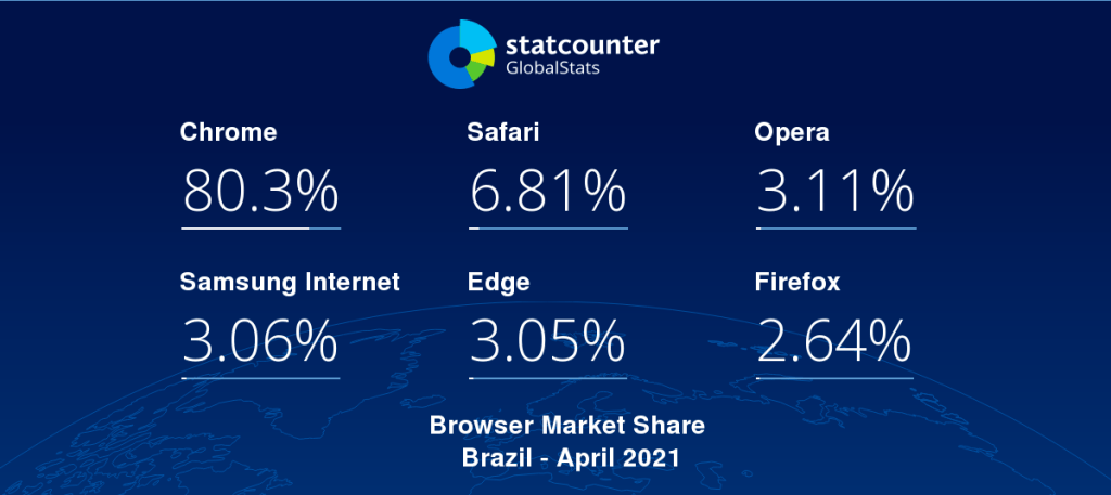 navegadores-internet-brasil
