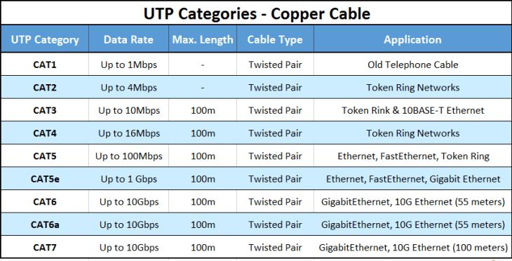 cabling-utp-categories