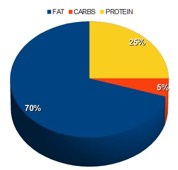 Ketogenic macronutrient pie chart