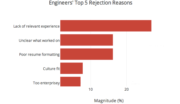 engineer rejection reasons copy