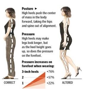 Effects of High vs Lower Heels