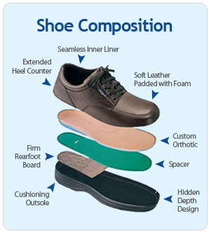 Best Shoes For People With Diabetes - Almawi Limited The ...
