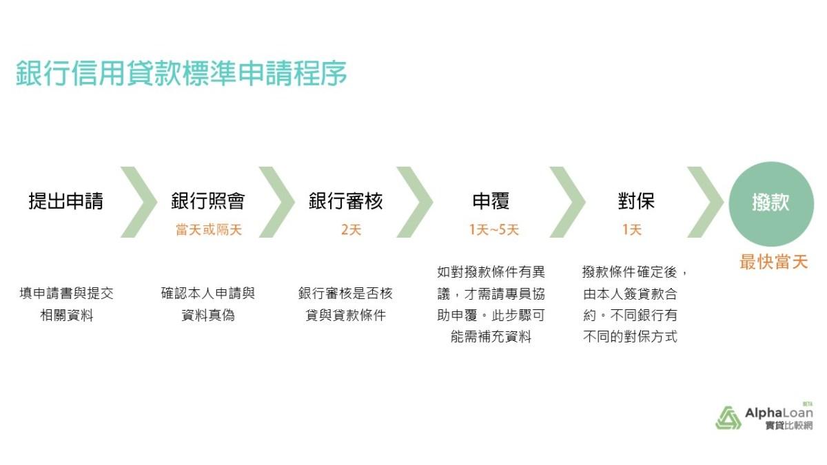 銀行信貸的申請流程為何?需要多久的時間才能撥款?