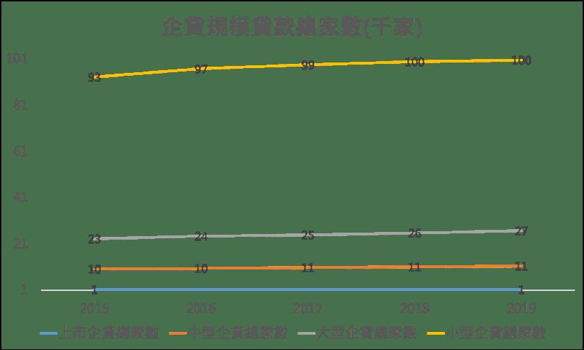 企貸規模貸款總家數