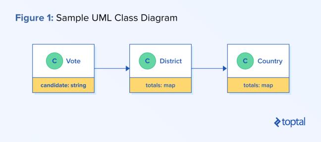 Process-oriented programming: Sample UML class diagram