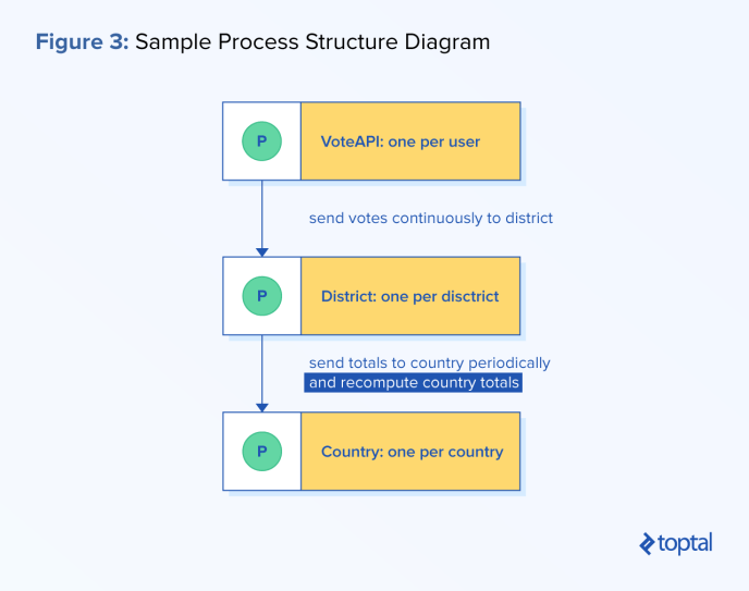 Process-oriented programming sample process structure diagram