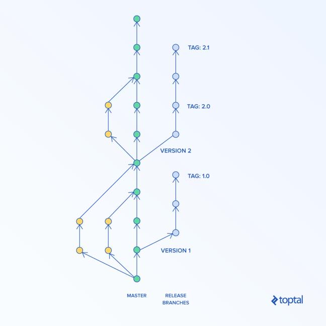 Trunk-based development diagram
