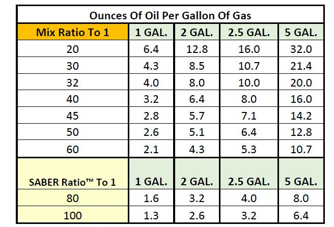 Simplifying two stroke oil mix ratios amsoil blog