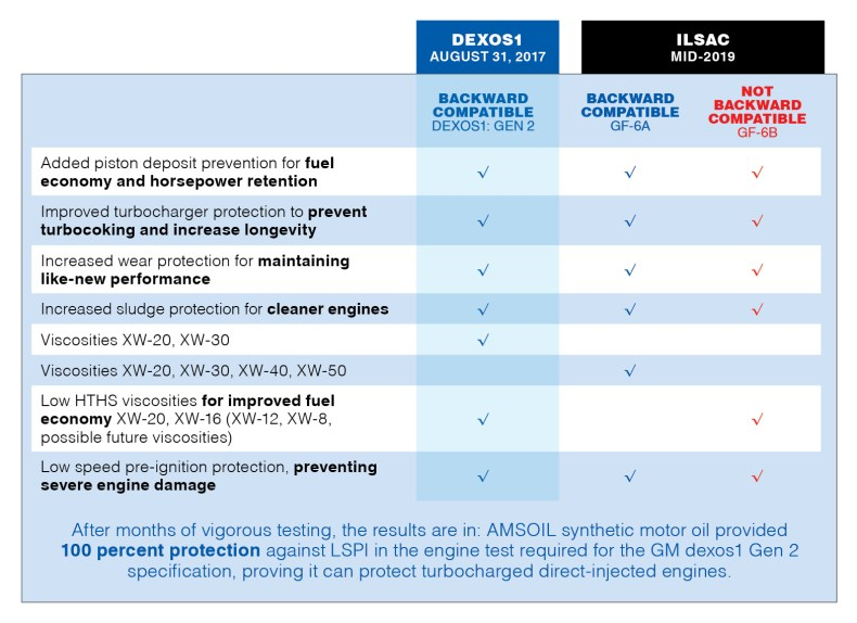 GM dexos and LSPI: Making Sense of New Oil Specifications