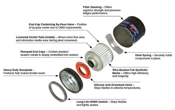 Oil filter inside