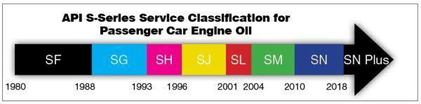 api car engine oil chart