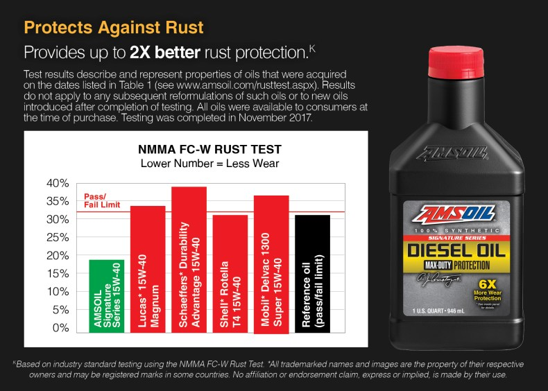 AMSOIL protects against rust.