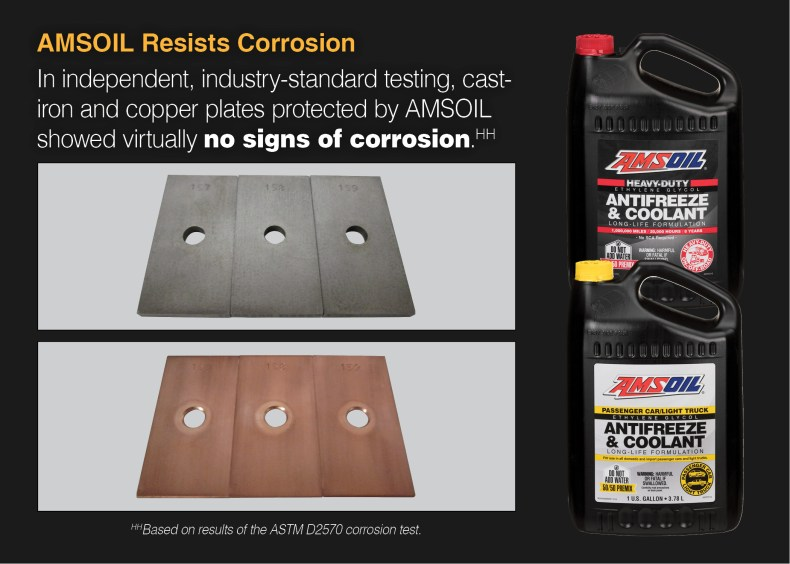 AMSOIL coolant prevents corrosion on copper and cast iron.
