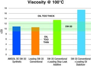 Some oil additives increase viscosity, affecting wear protection.