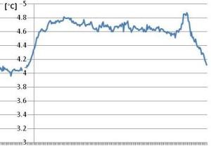 Esempio di valutazione delle temperature superficiali delle linee indicate nell'immagine termografica: L1(blu) è la linea della parte di manufatto con errori di posa