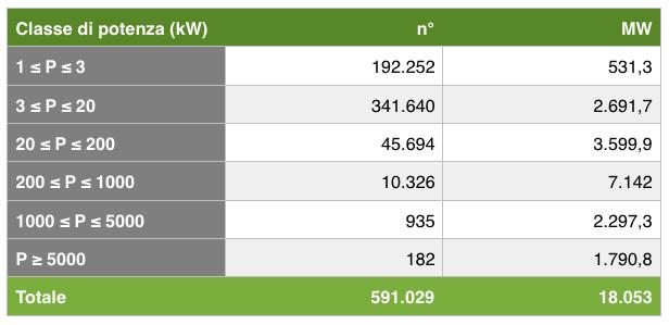 Tabella 1: numero di impianti FV suddivisi per classe di potenza [1].