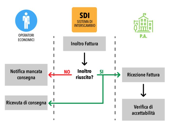 SdI-Gestione notifiche2