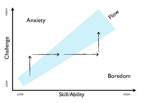 Desafio e Habilidade (Patrick Kua)