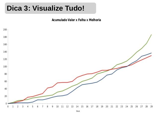 Visualize Tudo!