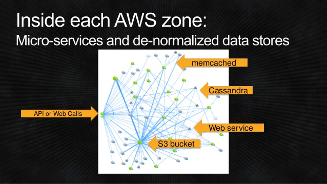 dev309-from-asgard-to-zuul-how-netflixs-proven-open-source-tools-can-help-accelerate-and-scale-your-services-aws-reinvent-2014-6-638