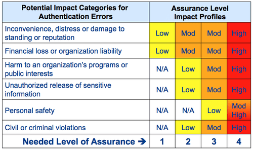 How To Conduct A Risk Assessment To Determine Acceptable