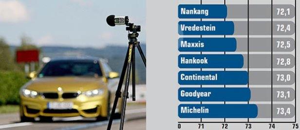 autobild-04sportscars-anvelope-vara2015