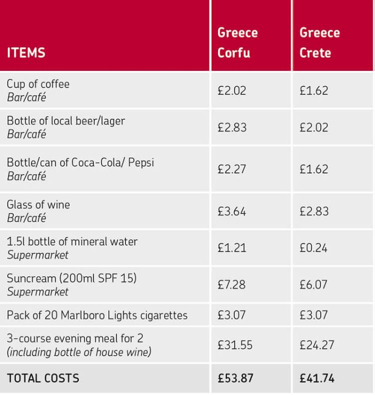 Source: Post Office Travel Money Report