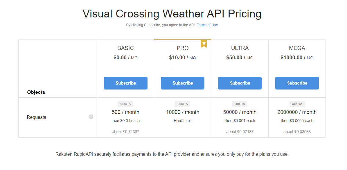 Visual Crossing API Pricing