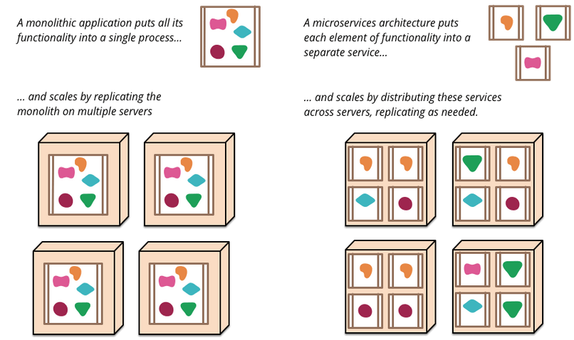 differences between monoliths and microservices