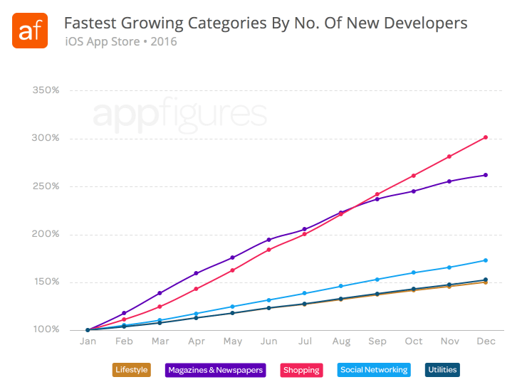Fastest growing categories by new developers - iOS App Store