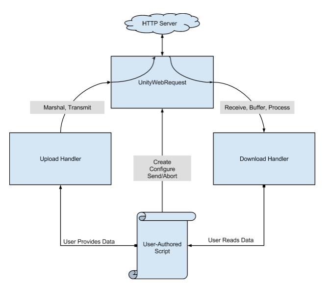 UnityWebRequestの構成