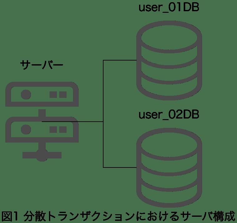 データベース構成図