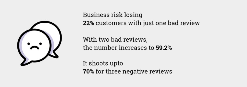 Statistics that show bad online reviews can be disastrous