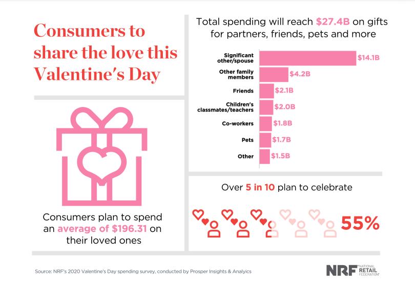 Consumer statistics for Valentine's day