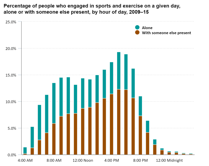 Chart showing percentage of people who like to workout individually as compared to groups