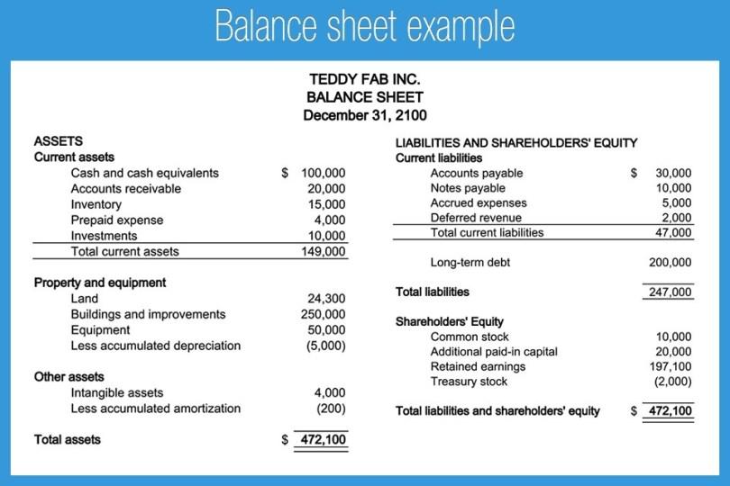 sample balance sheet for tutors