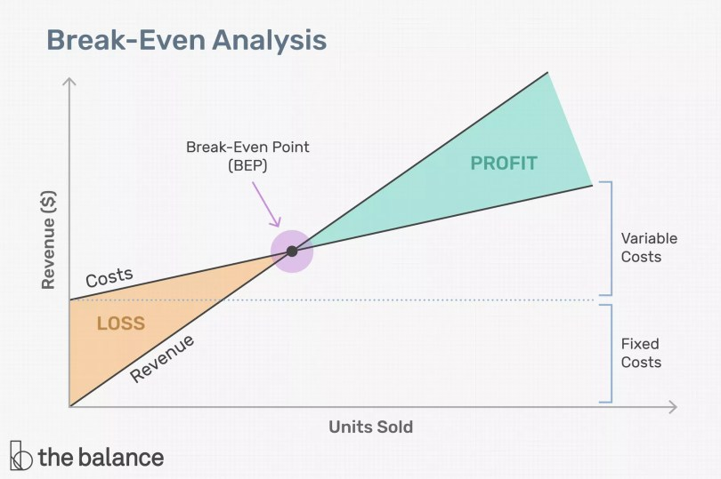 break even analysis graph for businesses