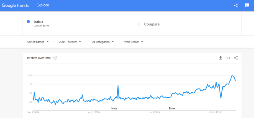 High google search trend for Botox.
