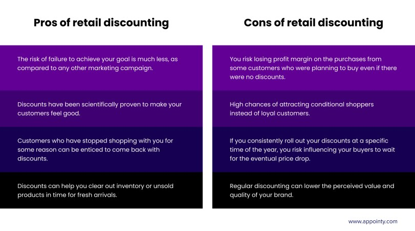 Pros and cons of retail discounting