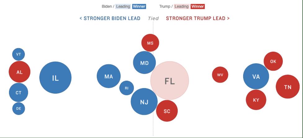 Bubble chart when AP called Virginia for Biden