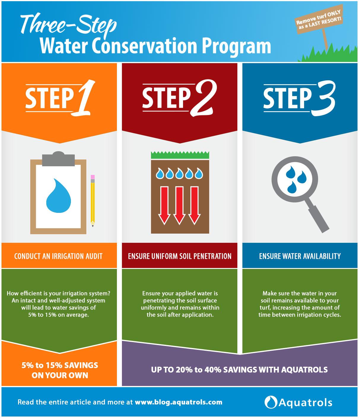 Aquatrols Three Step Water Conservation Program