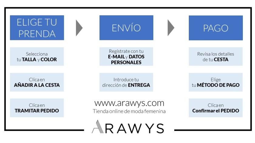 Arawys, www.arawys.com