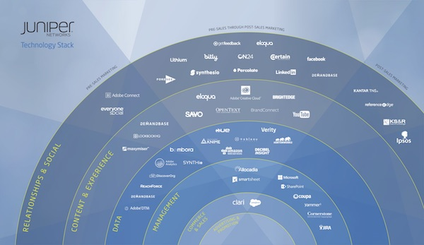 Juniper Networks Marketing Stack