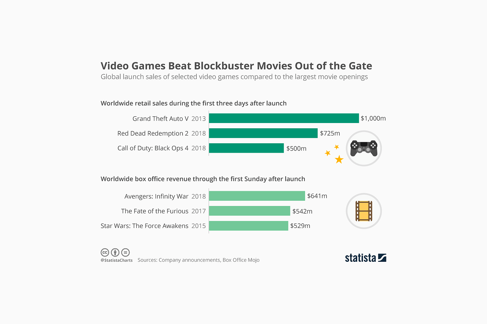 Major Video Games Make More Money Than Blockbuster Movies