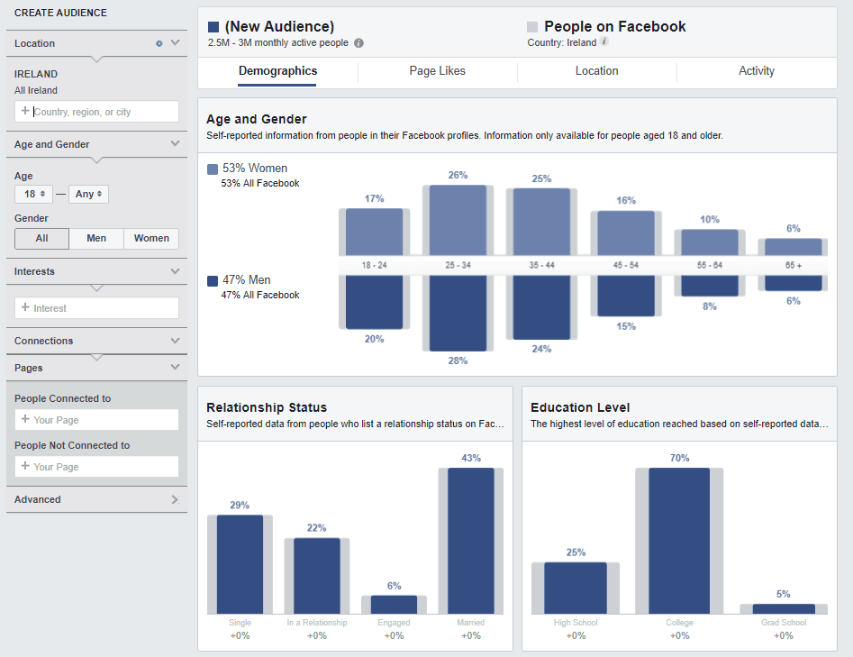 "facebook-analytics-reporting-audience-insights ""width ="" 600 ""style ="" width: 600px; ""srcset ="" https://blog.spiralytics.com/hs-fs/hubfs/facebook-analytics-reporting-audience-insights.png?width=300&name=facebook-analytics-reporting-audience-insights.png 300w, https : //blog.spiralytics.com/hs-fs/hubfs/facebook-analytics-reporting-audience-insights.png? width = 600 & name = facebook-analytics-reporting-audience-insights.png 600w, https: // blog. spiralytics.com/hs-fs/hubfs/facebook-analytics-reporting-audience-insights.png?width=900&name=facebook-analytics-reporting-audience-insights.png 900w, https://blog.spiralytics.com/hs -fs / hubfs / facebook-analytics-reporting-audience-insights.png? width = 1200 & name = facebook-analytics-reporting-audience-insights.png 1200w, https://blog.spiralytics.com/hs-fs/hubfs/ facebook-analytics-reporting-audience-insights.png? width = 1500 & name = facebook -analytics-reporting-audience-insights.png 1500w, https://blog.spiralytics.com/hs-fs/hubfs/facebook-analytics-reporting-audience-insights.png?width=1800&name=facebook-analytics-reporting- audience-insights.png 1800w ""tailles ="" (largeur max: 600px) 100vw, 600px"