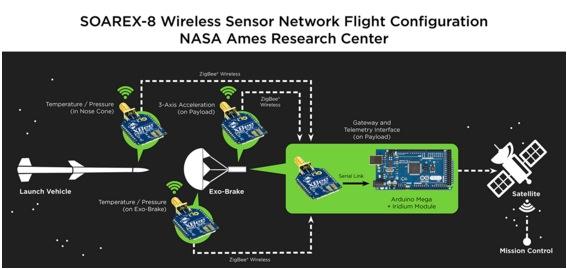 nasaxbee - La NASA usa Arduino y Xbes para devolver naves a la Tierra